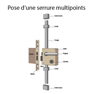 pose ou Changement de Serrure Multi-Points Beausoleil